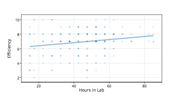 Efficiency versus hours spent in lab for MIT graduate students.